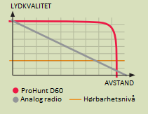 Lydkvalitet: digital vs. analog radio