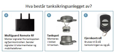 Multiguard tanksikring