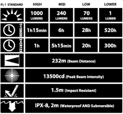 Nitecore MH10 - LED lommelykt med 1000 lumen
